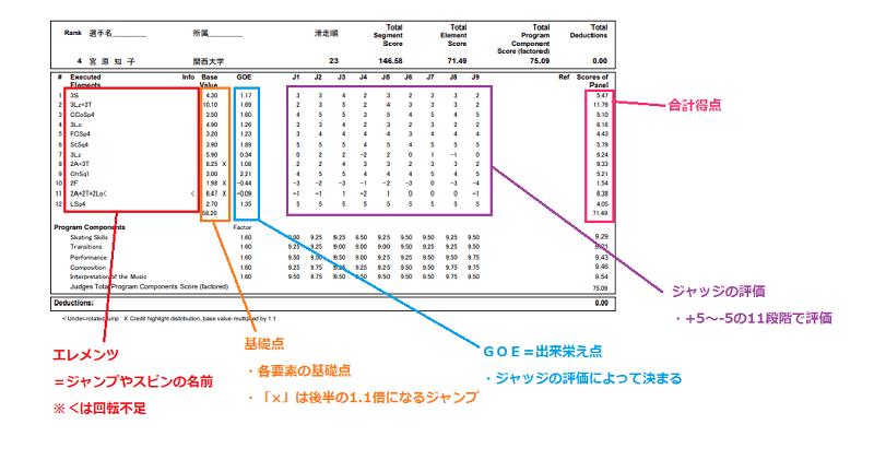 04.技術点の見方
